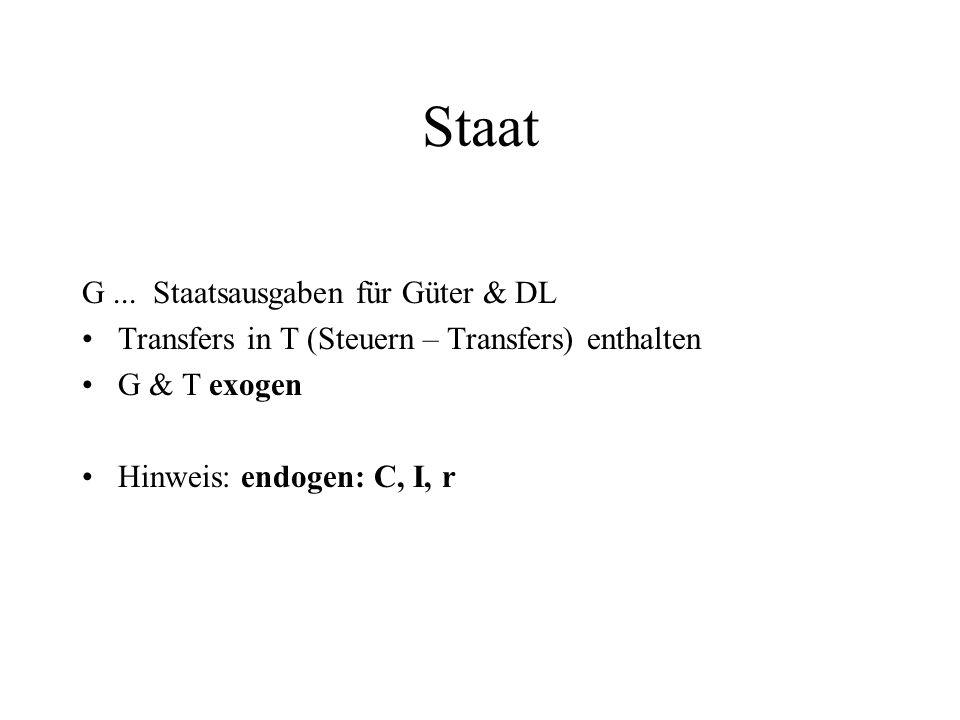 Staat G... Staatsausgaben für Güter & DL Transfers in T (Steuern – Transfers) enthalten G & T exogen Hinweis: endogen: C, I, r