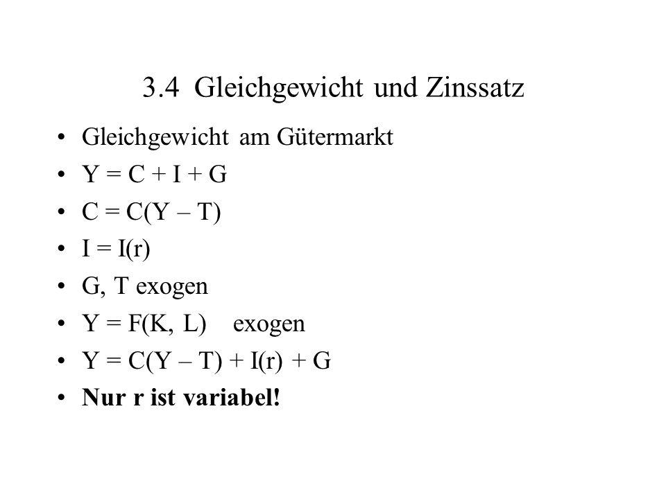 3.4 Gleichgewicht und Zinssatz Gleichgewicht am Gütermarkt Y = C + I + G C = C(Y – T) I = I(r) G, T exogen Y = F(K, L) exogen Y = C(Y – T) + I(r) + G