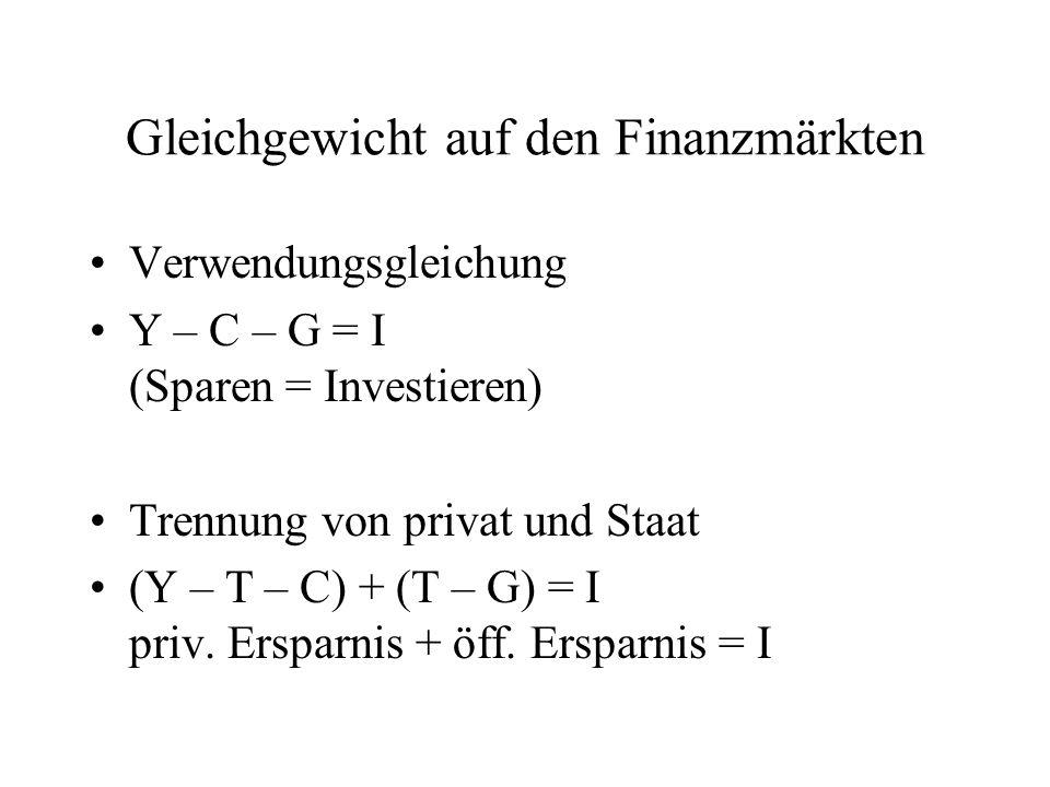 Gleichgewicht auf den Finanzmärkten Verwendungsgleichung Y – C – G = I (Sparen = Investieren) Trennung von privat und Staat (Y – T – C) + (T – G) = I