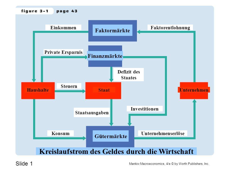 Slide 1 Mankiw:Macroeconomics, 4/e © by Worth Publishers, Inc. Einkommen Investitionen Steuern Private Ersparnis Faktorentlohnung UnternehmenStaat Hau