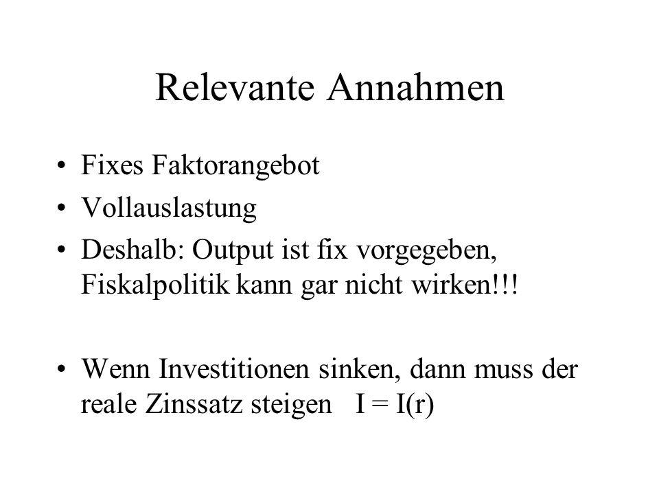 Relevante Annahmen Fixes Faktorangebot Vollauslastung Deshalb: Output ist fix vorgegeben, Fiskalpolitik kann gar nicht wirken!!! Wenn Investitionen si