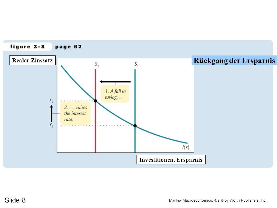 Slide 8 Mankiw:Macroeconomics, 4/e © by Worth Publishers, Inc. Investitionen, Ersparnis Rückgang der Ersparnis Realer Zinssatz