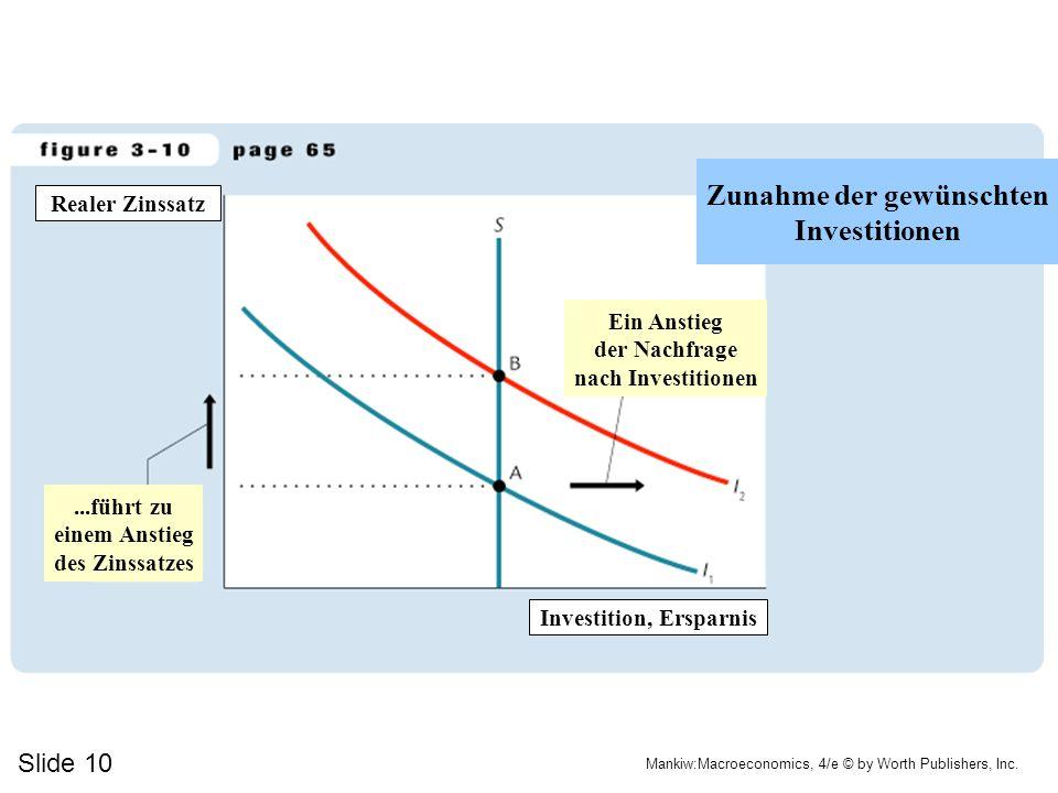 Slide 10 Mankiw:Macroeconomics, 4/e © by Worth Publishers, Inc....führt zu einem Anstieg des Zinssatzes Zunahme der gewünschten Investitionen Realer Z