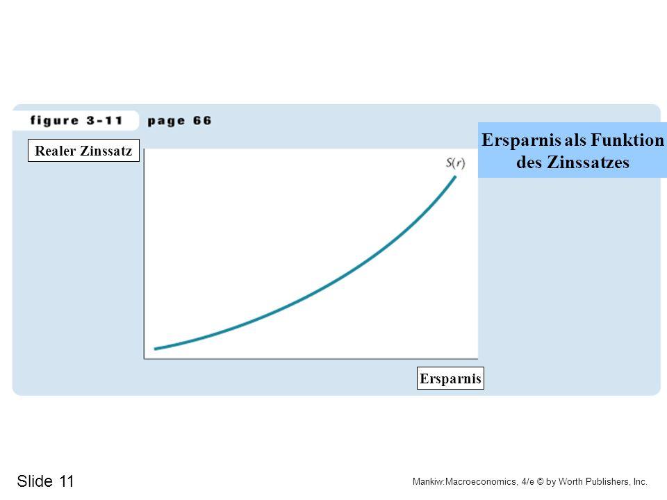 Slide 11 Mankiw:Macroeconomics, 4/e © by Worth Publishers, Inc. Ersparnis Ersparnis als Funktion des Zinssatzes Realer Zinssatz