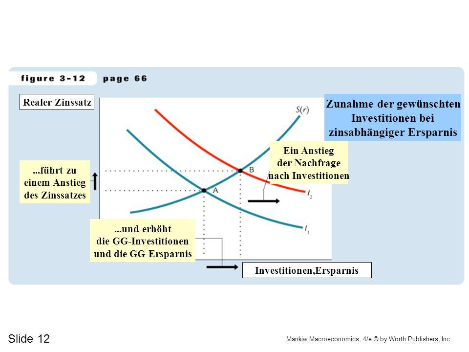 Slide 12 Mankiw:Macroeconomics, 4/e © by Worth Publishers, Inc....und erhöht die GG-Investitionen und die GG-Ersparnis...führt zu einem Anstieg des Zi