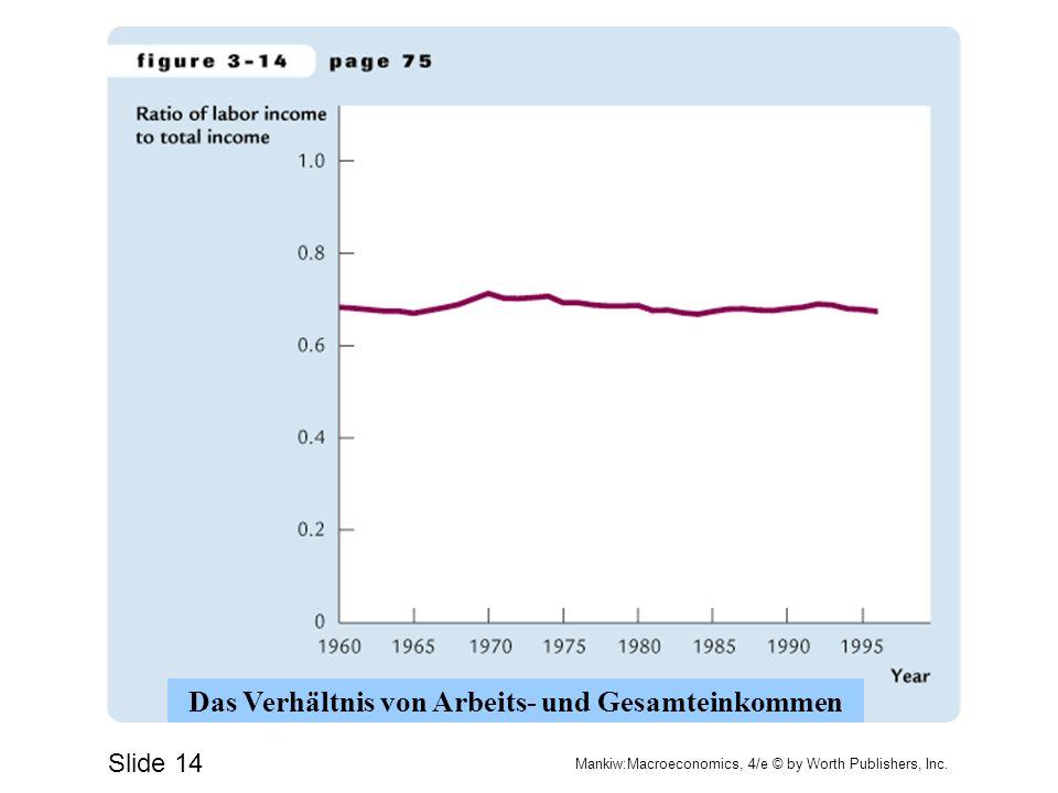 Slide 14 Mankiw:Macroeconomics, 4/e © by Worth Publishers, Inc. Das Verhältnis von Arbeits- und Gesamteinkommen