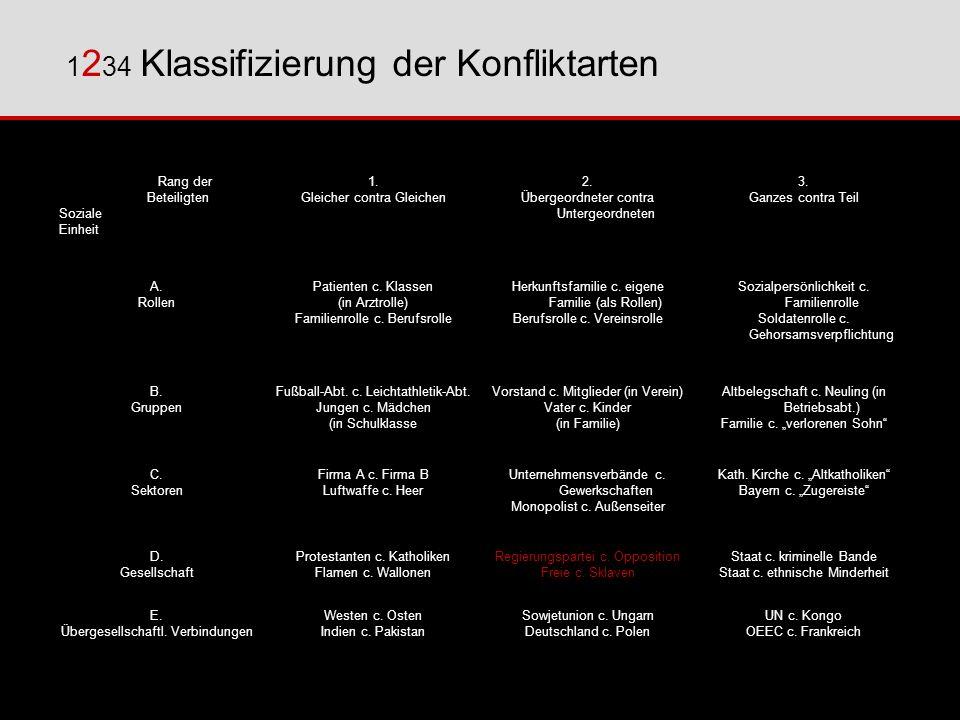 1 2 34 Klassifizierung der Konfliktarten Rang der Beteiligten Soziale Einheit 1. Gleicher contra Gleichen 2. Übergeordneter contra Untergeordneten 3.