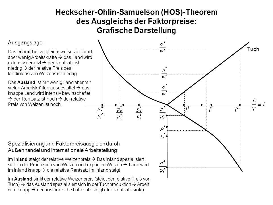 Heckscher-Ohlin-Samuelson (HOS)-Theorem des Ausgleichs der Faktorpreise: Grafische Darstellung Tuch Ausgangslage: Das Inland hat vergleichsweise viel Land, aber wenig Arbeitskräfte das Land wird extensiv genutzt der Rentsatz ist niedrig der relative Preis des landintensiven Weizens ist niedrig.