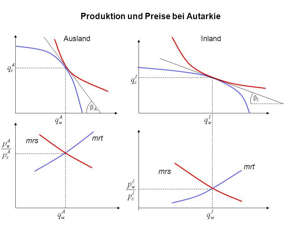 Produktion und Preise bei Autarkie mrt mrs AuslandInland mrs mrt