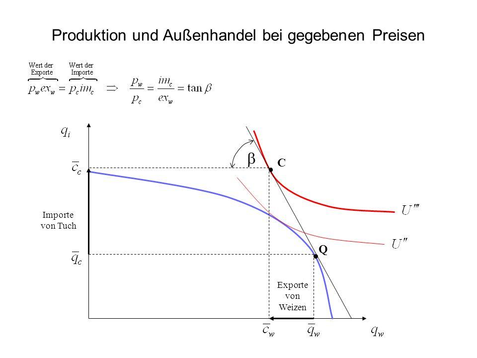 Heckscher-Ohlin-Samuelson (HOS)-Theorem des Ausgleichs der Faktorpreise: Empirische Fakten Stundenlöhne in der Industrie (USA = 100)