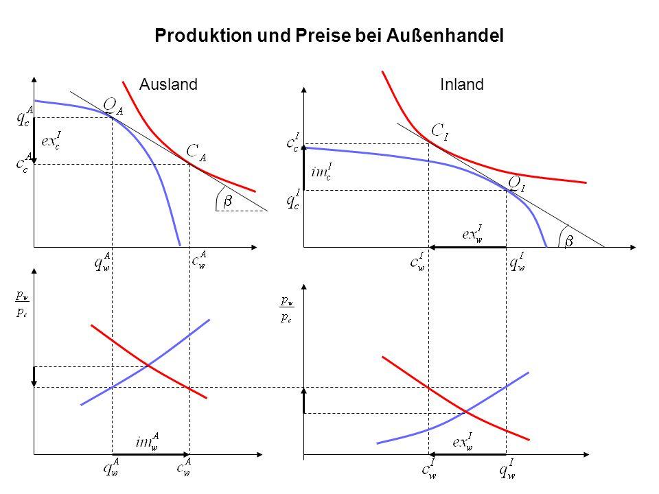 Rybczynski-Theorem Annahmen –Keine vollständige Spezialisierung –International immobile Faktoren –Keine Reversibilität der Faktorintensitäten: Die Produktion von Tuch erfolgt (in beiden Ländern) bei jedem Faktorpreisverhältnis arbeitsintensiver als die Produktion von Weizen.