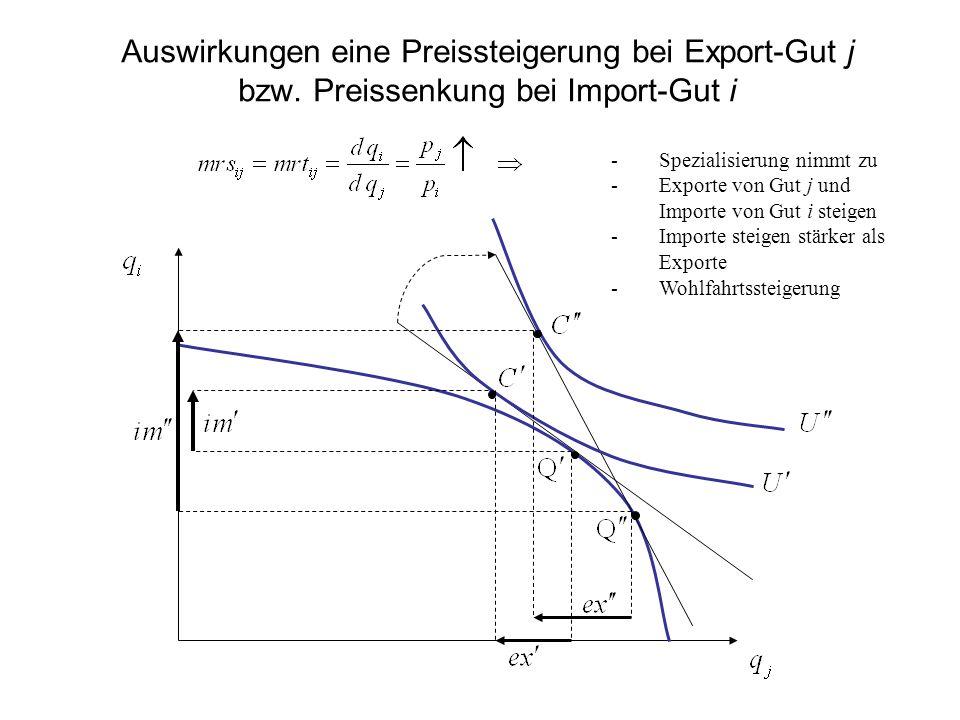 Die offer-Kurve Importnachfrage nach Gut i Exportangebot von Gut j