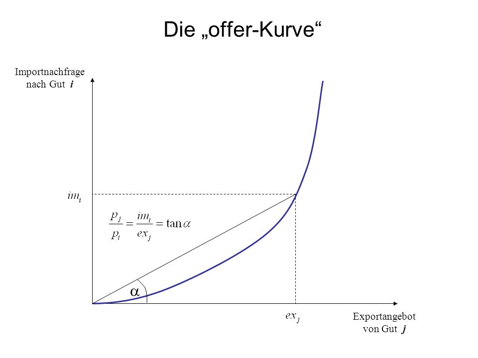 Die offer-Kurve Importnachfrage nach Gut i Exportangebot von Gut j