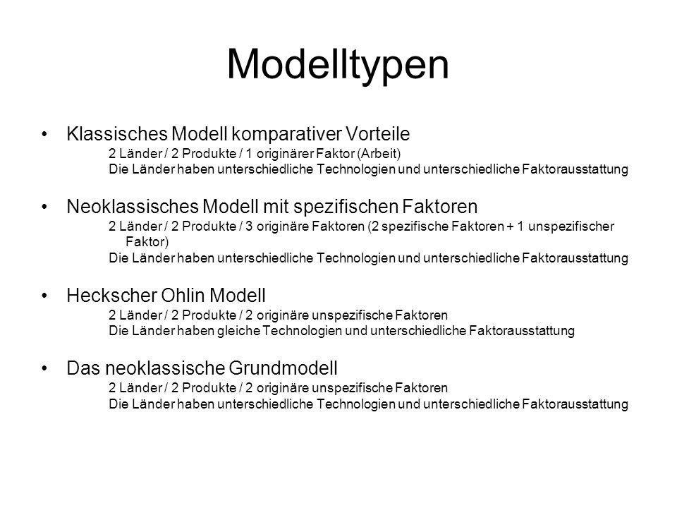 Modelltypen Klassisches Modell komparativer Vorteile 2 Länder / 2 Produkte / 1 originärer Faktor (Arbeit) Die Länder haben unterschiedliche Technologien und unterschiedliche Faktorausstattung Neoklassisches Modell mit spezifischen Faktoren 2 Länder / 2 Produkte / 3 originäre Faktoren (2 spezifische Faktoren + 1 unspezifischer Faktor) Die Länder haben unterschiedliche Technologien und unterschiedliche Faktorausstattung Heckscher Ohlin Modell 2 Länder / 2 Produkte / 2 originäre unspezifische Faktoren Die Länder haben gleiche Technologien und unterschiedliche Faktorausstattung Das neoklassische Grundmodell 2 Länder / 2 Produkte / 2 originäre unspezifische Faktoren Die Länder haben unterschiedliche Technologien und unterschiedliche Faktorausstattung