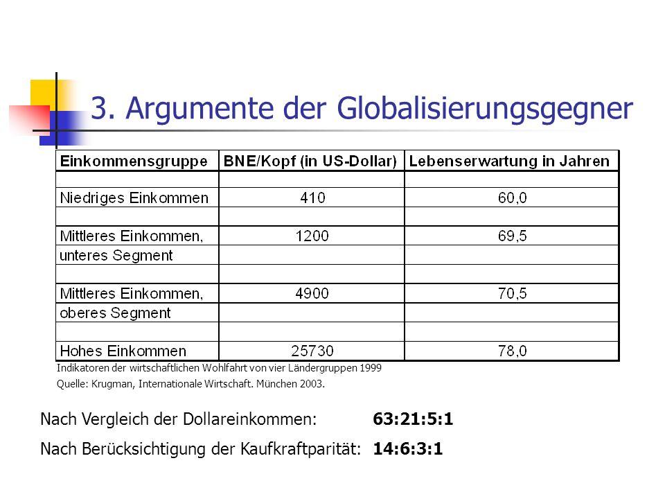 3. Argumente der Globalisierungsgegner Indikatoren der wirtschaftlichen Wohlfahrt von vier Ländergruppen 1999 Quelle: Krugman, Internationale Wirtscha