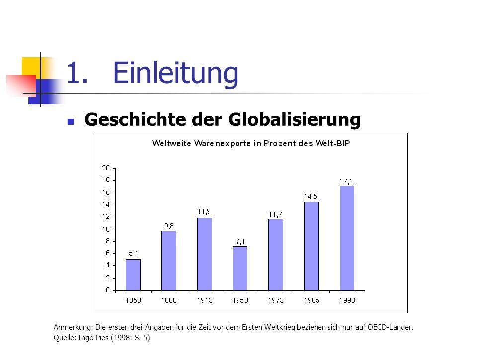 1.Einleitung Geschichte der Globalisierung Anmerkung: Die ersten drei Angaben für die Zeit vor dem Ersten Weltkrieg beziehen sich nur auf OECD-Länder.