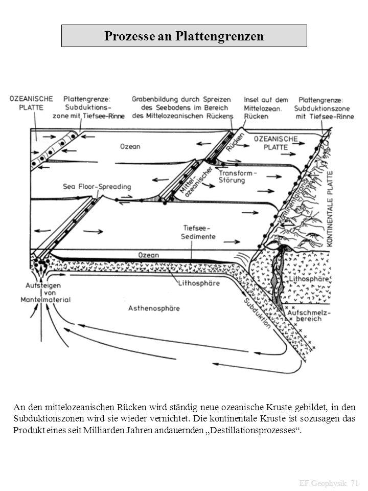 Prozesse an Plattengrenzen An den mittelozeanischen Rücken wird ständig neue ozeanische Kruste gebildet, in den Subduktionszonen wird sie wieder verni