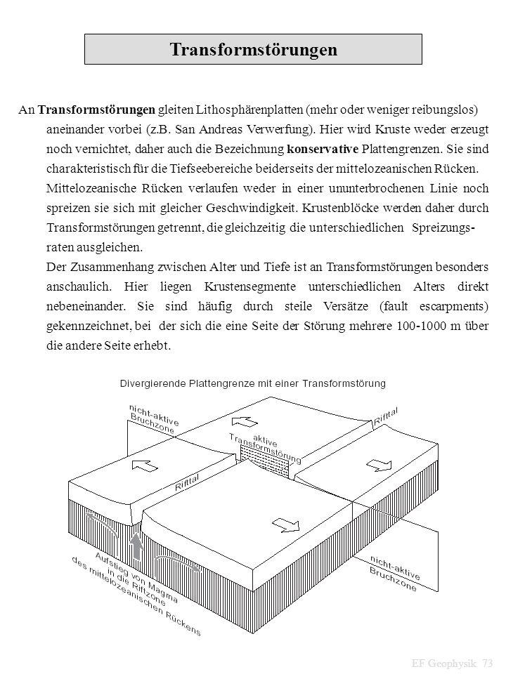 Transformstörungen An Transformstörungen gleiten Lithosphärenplatten (mehr oder weniger reibungslos) aneinander vorbei (z.B. San Andreas Verwerfung).
