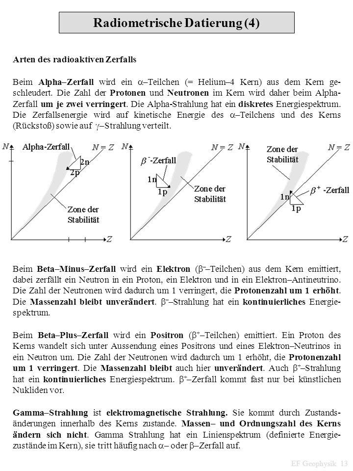 Arten des radioaktiven Zerfalls Beim Alpha–Zerfall wird ein –Teilchen (= Helium–4 Kern) aus dem Kern ge- schleudert. Die Zahl der Protonen und Neutron