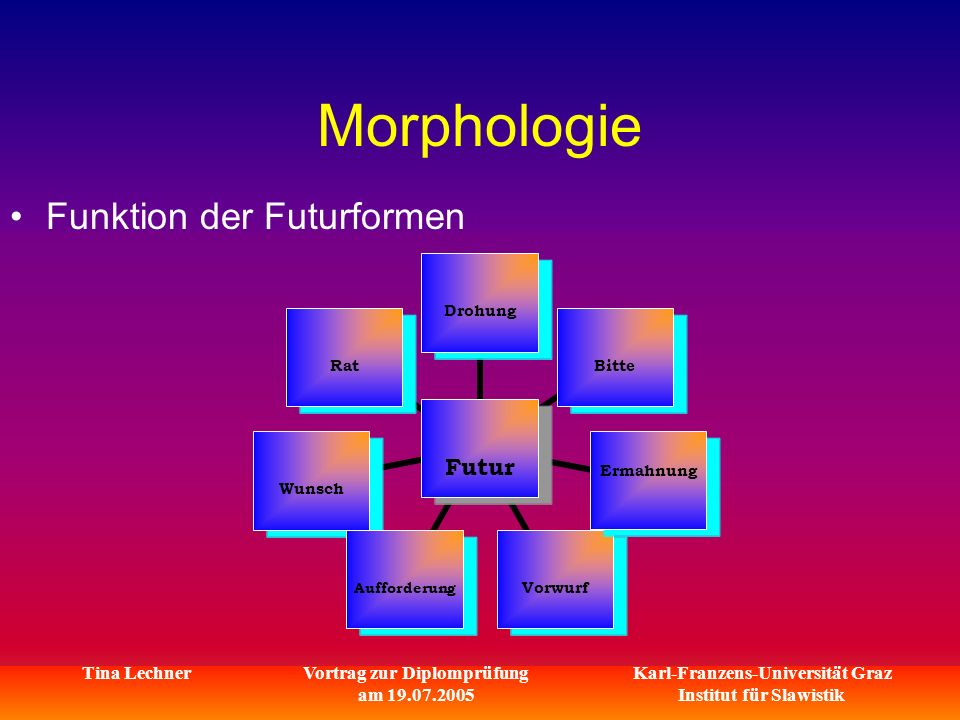 Karl-Franzens-Universität Graz Institut für Slawistik Tina LechnerVortrag zur Diplomprüfung am 19.07.2005 Morphologie Funktion der Futurformen Futur DrohungBitte Ermahnung VorwurfAufforderungWunschRat