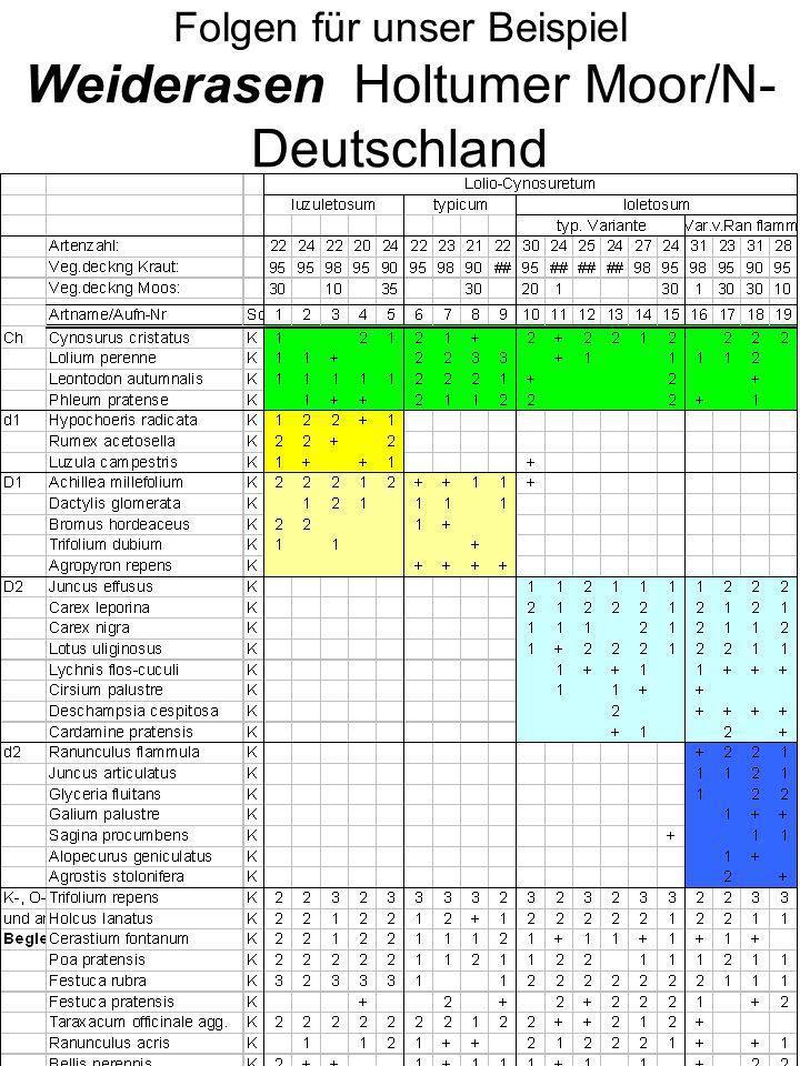 Folgen für unser Beispiel Weiderasen Holtumer Moor/N- Deutschland