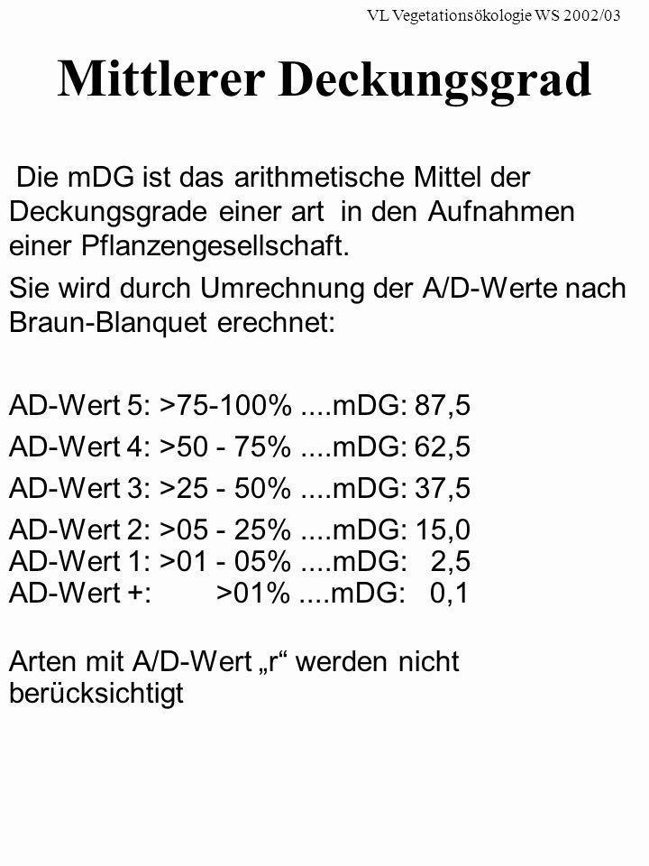 Mittlerer Deckungsgrad Die mDG ist das arithmetische Mittel der Deckungsgrade einer art in den Aufnahmen einer Pflanzengesellschaft. Sie wird durch Um