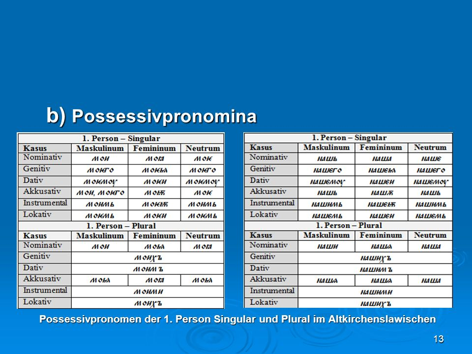 b) Possessivpronomina Possessivpronomen der 1. Person Singular und Plural im Altkirchenslawischen Possessivpronomen der 1. Person Singular und Plural