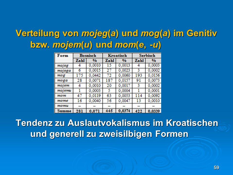 Verteilung von mojeg(a) und mog(a) im Genitiv bzw. mojem(u) und mom(e, -u) Tendenz zu Auslautvokalismus im Kroatischen und generell zu zweisilbigen Fo