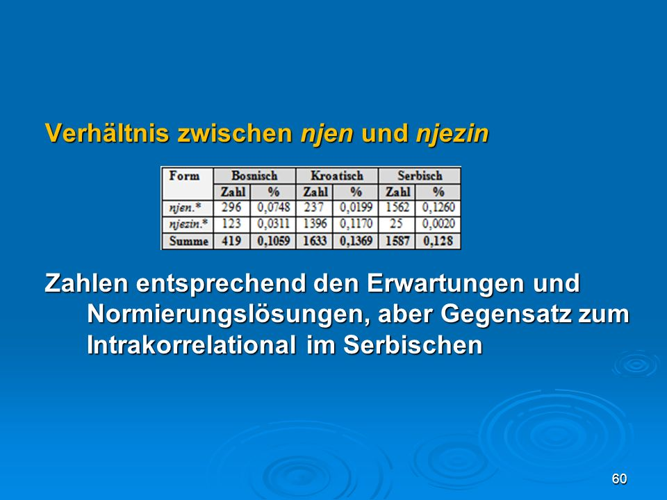 Verhältnis zwischen njen und njezin Zahlen entsprechend den Erwartungen und Normierungslösungen, aber Gegensatz zum Intrakorrelational im Serbischen 6