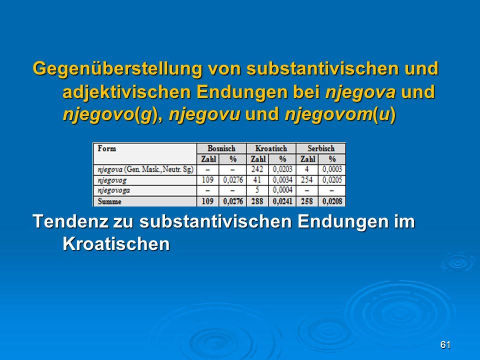 Gegenüberstellung von substantivischen und adjektivischen Endungen bei njegova und njegovo(g), njegovu und njegovom(u) Tendenz zu substantivischen End