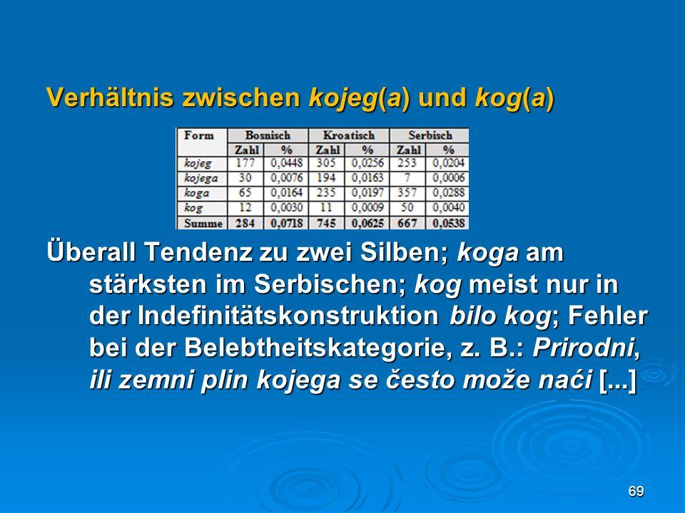 Verhältnis zwischen kojeg(a) und kog(a) Überall Tendenz zu zwei Silben; koga am stärksten im Serbischen; kog meist nur in der Indefinitätskonstruktion