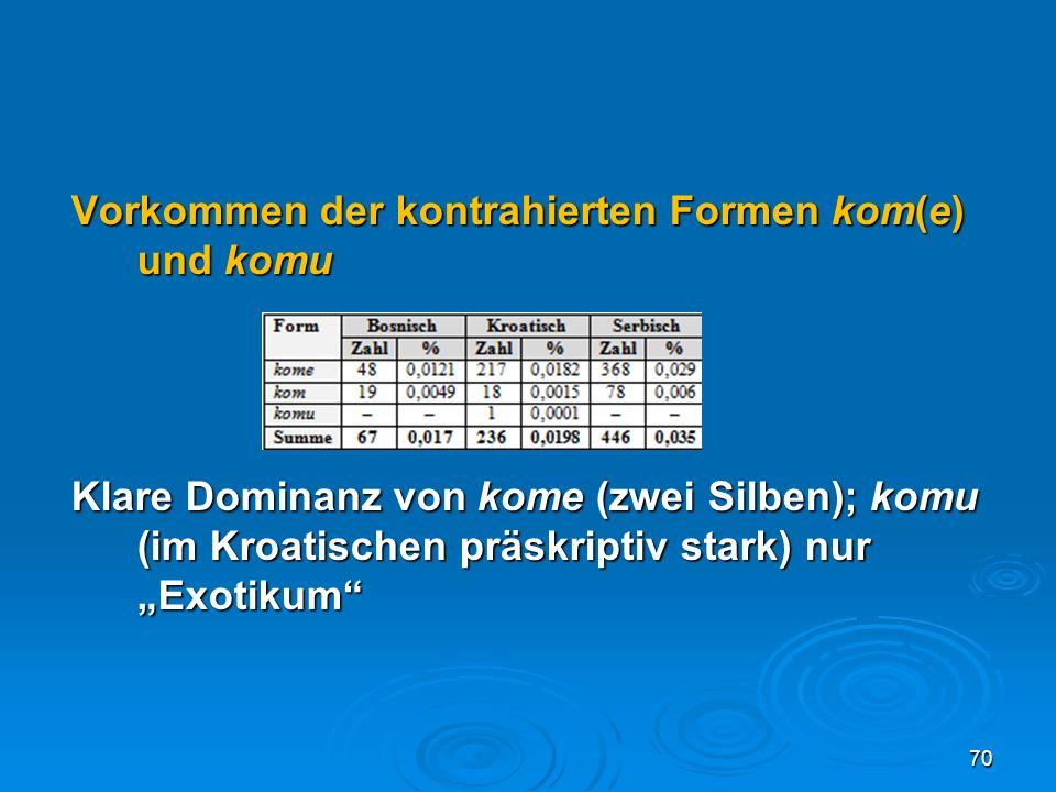 Vorkommen der kontrahierten Formen kom(e) und komu Klare Dominanz von kome (zwei Silben); komu (im Kroatischen präskriptiv stark) nur Exotikum 70