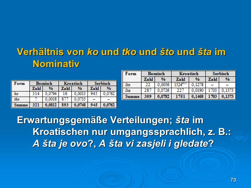 Verhältnis von ko und tko und što und šta im Nominativ Erwartungsgemäße Verteilungen; šta im Kroatischen nur umgangssprachlich, z. B.: A šta je ovo?,