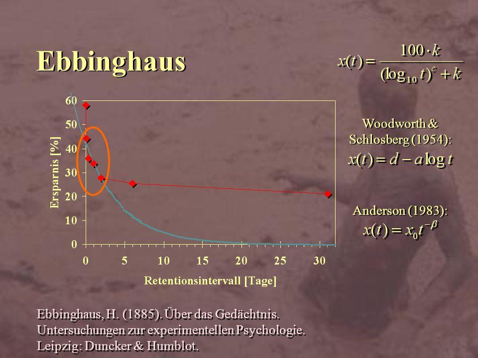 Ebbinghaus Ebbinghaus, H. (1885). Über das Gedächtnis. Untersuchungen zur experimentellen Psychologie. Leipzig: Duncker & Humblot. Woodworth & Schlosb