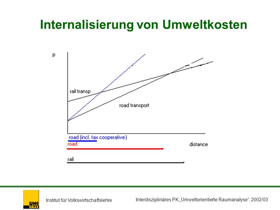 Institut für Volkswirtschaftslehre Interdisziplinäres PK Umweltorientierte Raumanalyse, 2002/03 Internalisierung von Umweltkosten