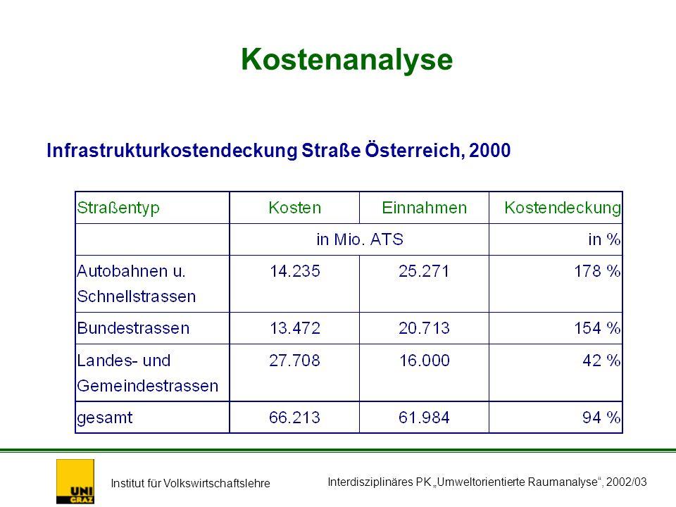 Institut für Volkswirtschaftslehre Interdisziplinäres PK Umweltorientierte Raumanalyse, 2002/03 Infrastrukturkostendeckung Straße Österreich, 2000 Kostenanalyse