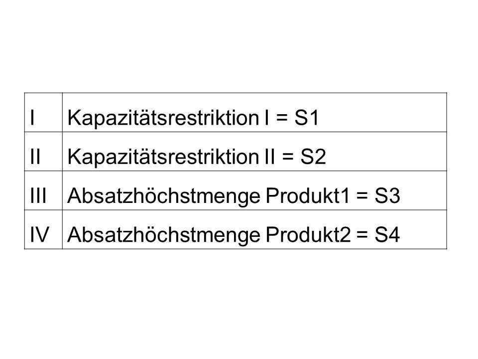 IKapazitätsrestriktion I = S1 IIKapazitätsrestriktion II = S2 IIIAbsatzhöchstmenge Produkt1 = S3 IVAbsatzhöchstmenge Produkt2 = S4