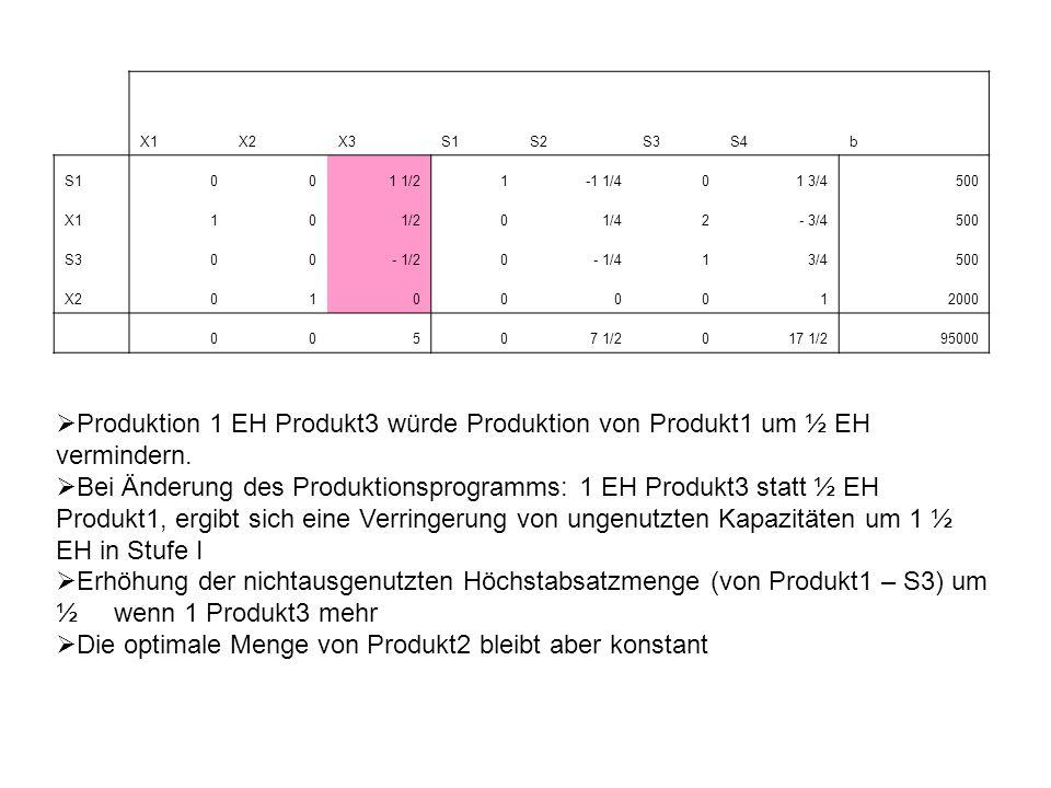 X1X2X3S1S2S3S4b S1001 1/21-1 1/401 3/4500 X110 1/20 1/42- 3/4500 S300- 1/20- 1/41 3/4500 X201000012000 00507 1/2017 1/295000 Grenzerfolg der letzten Restriktionseinheit: Ausmaß der Reduktion des Zielfunktionswert bei Reduktion des entsprechenden b um 1 EH Erhöhung des Bruttogewinns bei Erhöhung der Restriktion um 1 EH = Schattenpreis je EH der Restriktion: gibt an, wie viel maximal für eine Erhöhung der rechten Seite um 1 EH aufgewendet werden darf, ohne dass der Gewinn sich ändert.