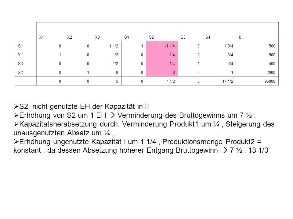 X1X2X3S1S2S3S4b S1001 1/21-1 1/401 3/4500 X110 1/20 1/42- 3/4500 S300- 1/20- 1/41 3/4500 X201000012000 00507 1/2017 1/295000 S2: nicht genutzte EH der Kapazität in II Erhöhung von S2 um 1 EH Verminderung des Bruttogewinns um 7 ½.