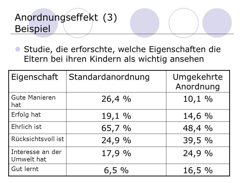 Anordnungseffekt (3) Beispiel Studie, die erforschte, welche Eigenschaften die Eltern bei ihren Kindern als wichtig ansehen EigenschaftStandardanordnungUmgekehrte Anordnung Gute Manieren hat 26,4 %10,1 % Erfolg hat 19,1 %14,6 % Ehrlich ist 65,7 %48,4 % Rücksichtsvoll ist 24,9 %39,5 % Interesse an der Umwelt hat 17,9 %24,9 % Gut lernt 6,5 %16,5 %