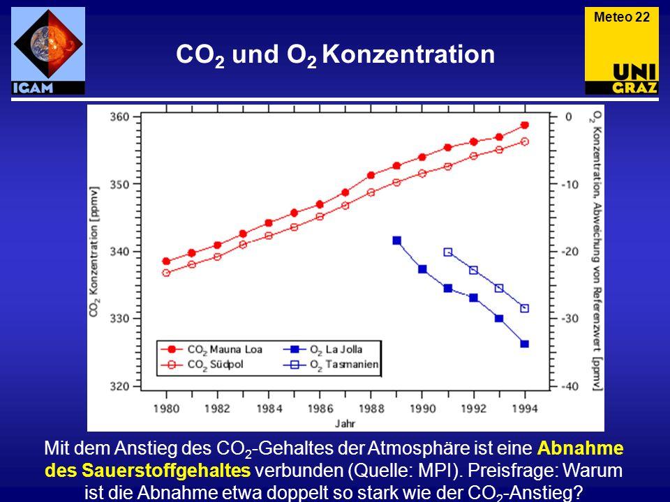 Mit dem Anstieg des CO 2 -Gehaltes der Atmosphäre ist (immer noch) eine Abnahme des Sauerstoffgehaltes verbunden (Quelle: IPCC, 2007).