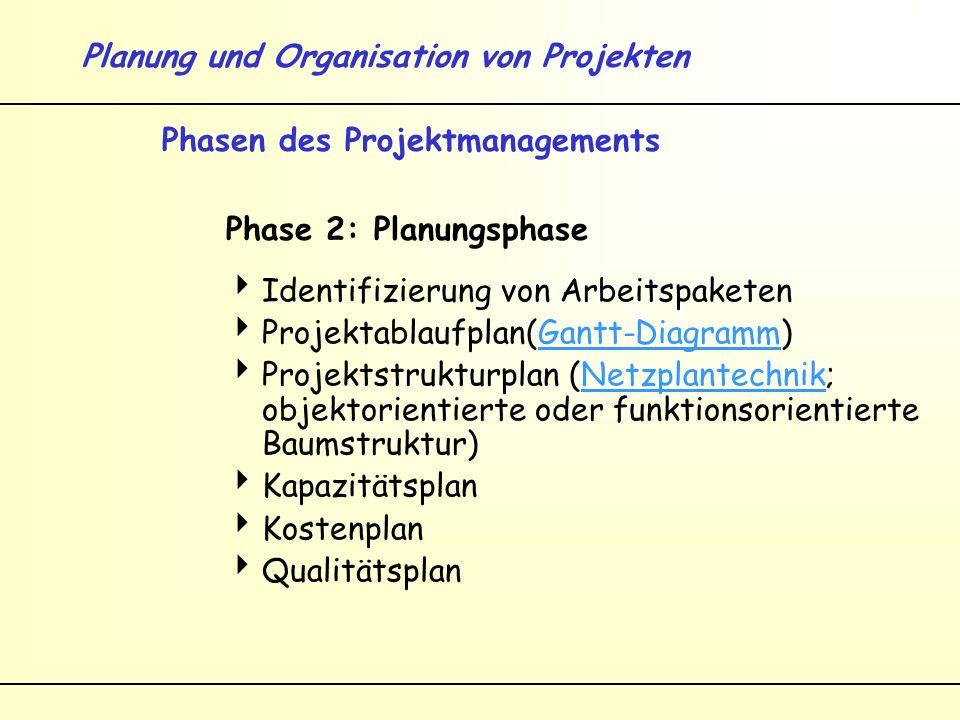 Planung und Organisation von Projekten Phasen des Projektmanagements Phase 2: Planungsphase Identifizierung von Arbeitspaketen Projektablaufplan(Gantt-Diagramm)Gantt-Diagramm Projektstrukturplan (Netzplantechnik; objektorientierte oder funktionsorientierte Baumstruktur)Netzplantechnik Kapazitätsplan Kostenplan Qualitätsplan