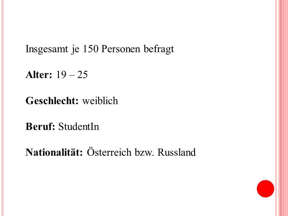 Insgesamt je 150 Personen befragt Alter: 19 – 25 Geschlecht: weiblich Beruf: StudentIn Nationalität: Österreich bzw. Russland