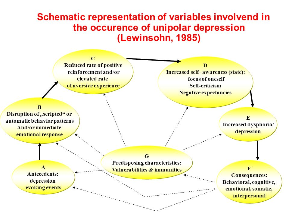 Schematic representation of variables involvend in the occurence of unipolar depression (Lewinsohn, 1985) G Predisposing characteristics: Vulnerabilit