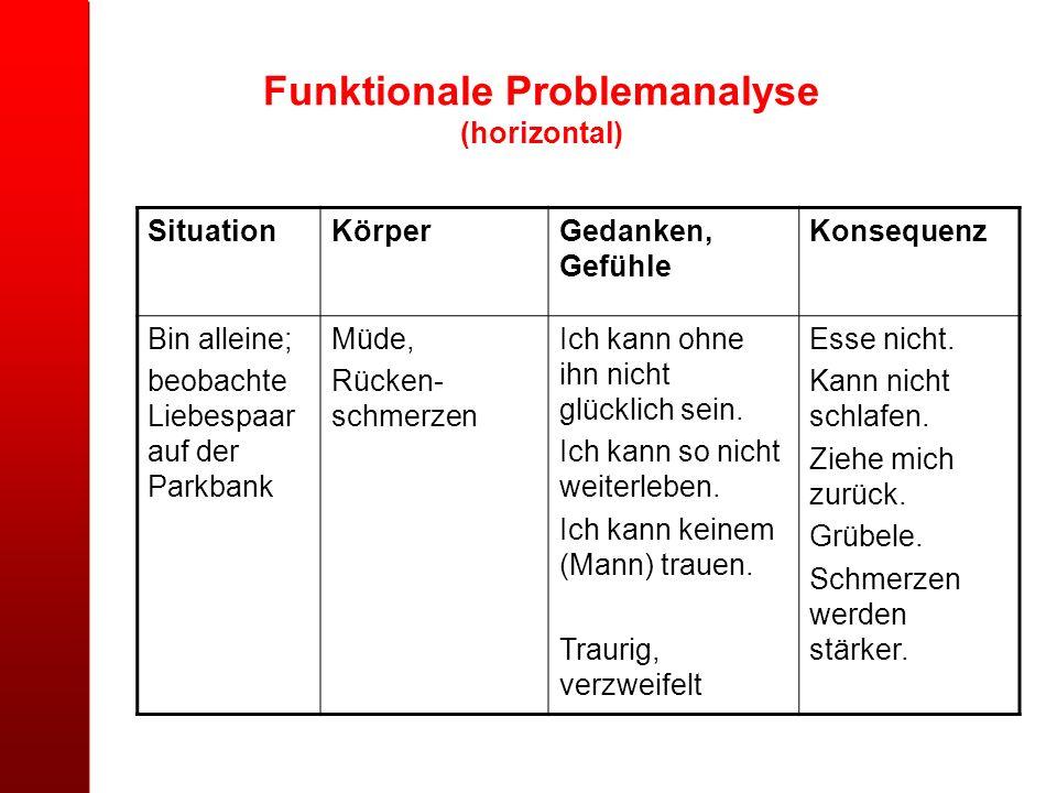 Funktionale Problemanalyse (horizontal) SituationKörperGedanken, Gefühle Konsequenz Bin alleine; beobachte Liebespaar auf der Parkbank Müde, Rücken- s