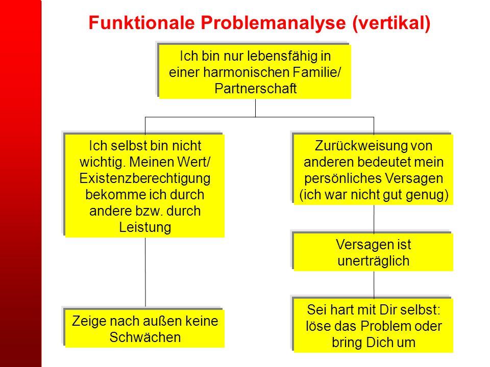 Funktionale Problemanalyse (vertikal) Ich bin nur lebensfähig in einer harmonischen Familie/ Partnerschaft Ich selbst bin nicht wichtig. Meinen Wert/