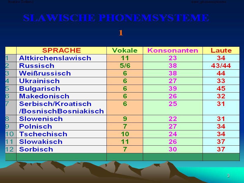 53 107 (109) BUSCHTABEN 107 (109) BUSCHTABEN ALLGEMEINE SLAWISCHE BUCHSTABEN 44 SPEZIFISCHE SLAWISCHE BUCHSTABEN 44 SLAWISCHE UNIKATE 19 (21)