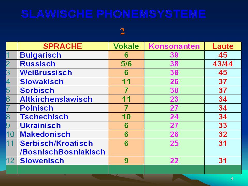 274 SORBISCH Vokale 7 Konsonanten 30 37 Buchstaben Obersorbisch 35 Obersorbisch 36