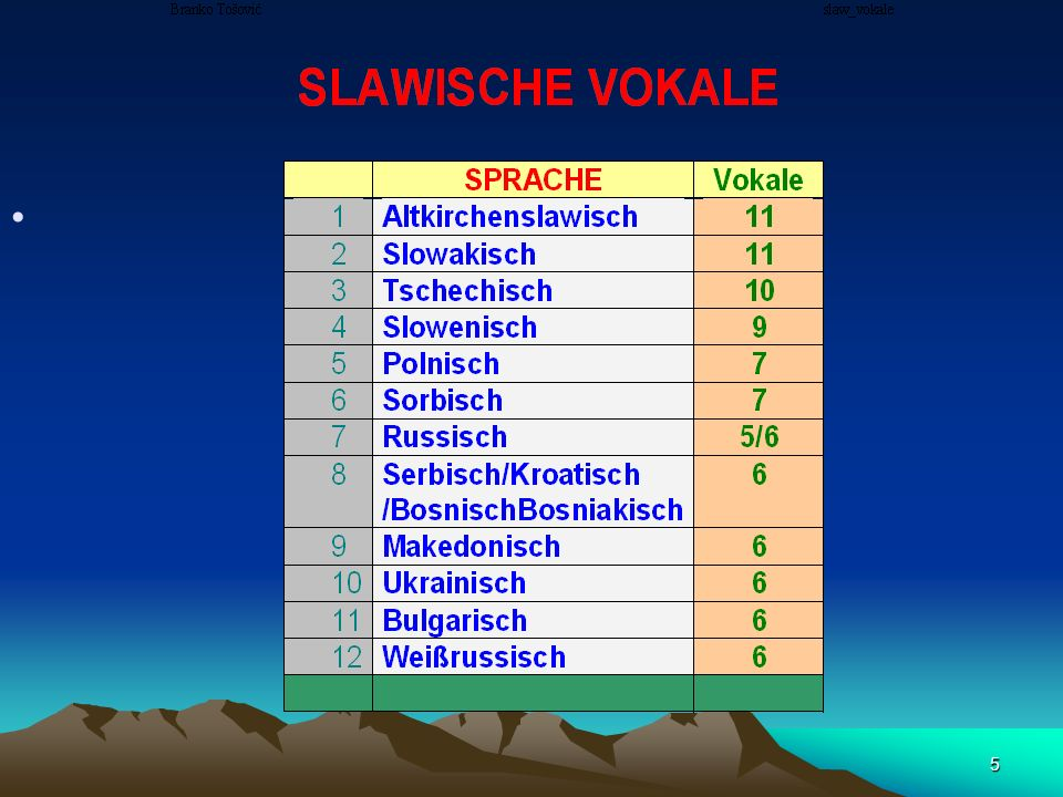 265 das Vokalsystem besteht aus sieben Phonemen (i, e, e, a, o, ó, u); e wird zw.