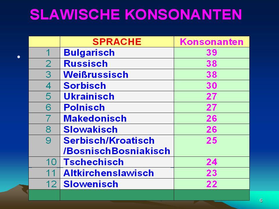 26 Stimmhafte Konsonanten im absoluten Auslaut stimmlos Ausnahme: das Serbokroatische: Die dadurch signalisierte Grenze eines Wortes oder einer Wortgruppe wird durch die allgemein verbreitete regressive Assimilation wieder abgeschwächt
